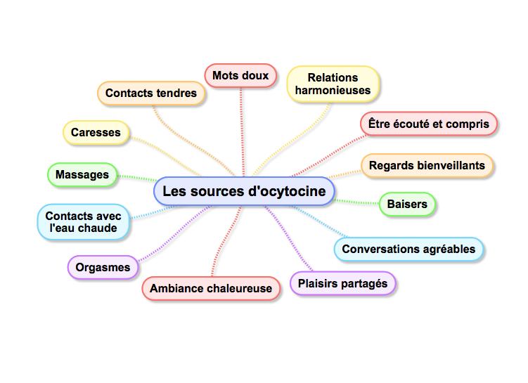 ocytocine accouchement